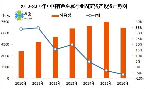 近几年铝行业发展现状  近几年中国铝行业发展现状分析                       1