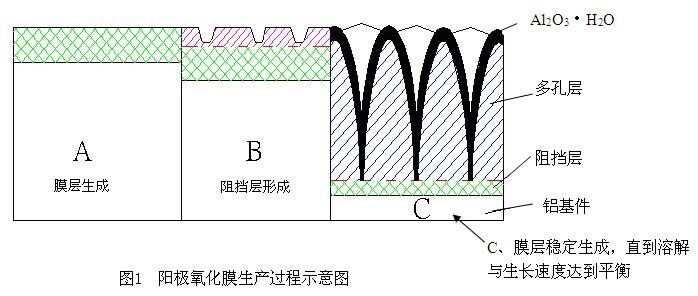 氧化膜结构  阳极氧化膜的着色和封闭 yanghuamo