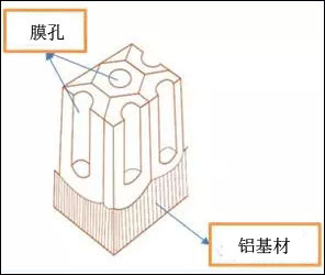 阳极氧化工艺流程详解 mokong
