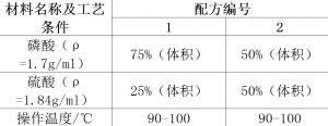铝合金化学抛光配方大揭秘        300x116