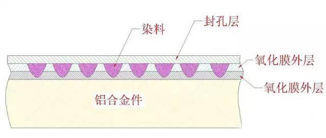 带你剖析铝合金常温封孔的影响因素       2