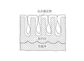 不简单的铝表面重铬酸盐封孔工艺       3