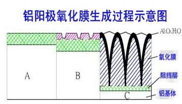 阳极氧化  这些铝合金氧化膜脱膜知识你知道多少