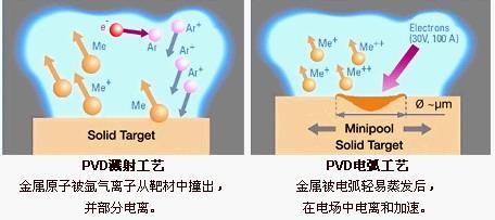 这些PVD镀膜的原理和基本知识你知道吗 pvd