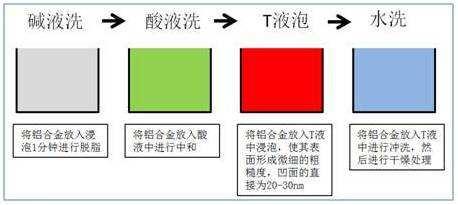 铝合金表面处理的前沿科技——NMT处理 t