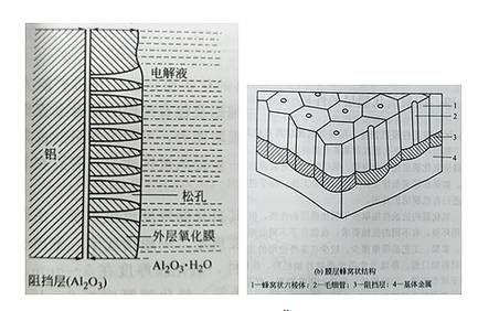 一般的铝阳极氧化膜具体那些特性(一)