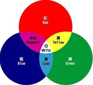 铝合金染料颜色  颜色在铝合金阳极染料中的应用