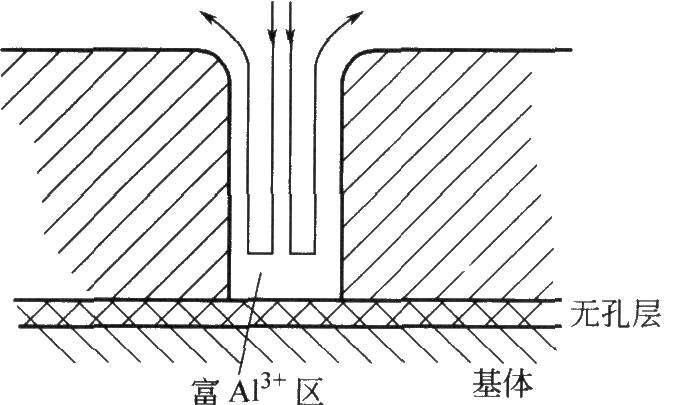 铝材阳极氧化膜  铝材材质对阳极氧化有何影响