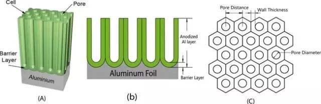 阳极氧化膜封孔  封孔对于阳极氧化膜的意义
