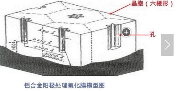 阳极氧化膜2  铝封孔工艺有哪些                2